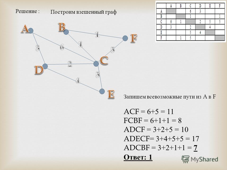 Решение : Построим взешенный граф Запишем всевозможные пути из A в F ACF = 6+5 = 11 FCBF = 6+1+1 = 8 ADCF = 3+2+5 = 10 ADECF = 3+4+5+5 = 17 ADCBF = 3+2+1+1 = 7 Ответ: 1