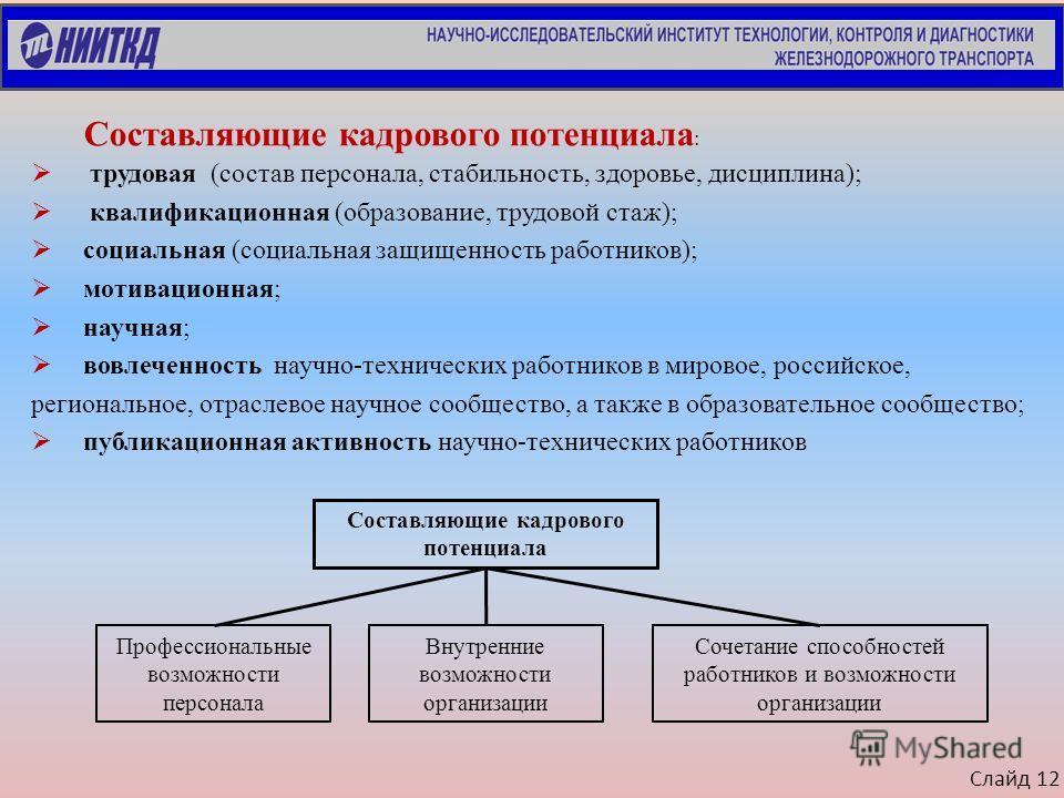 Слайд 12 Составляющие кадрового потенциала : трудовая (состав персонала, стабильность, здоровье, дисциплина); квалификационная (образование, трудовой стаж); социальная (социальная защищенность работников); мотивационная; научная; вовлеченность научно