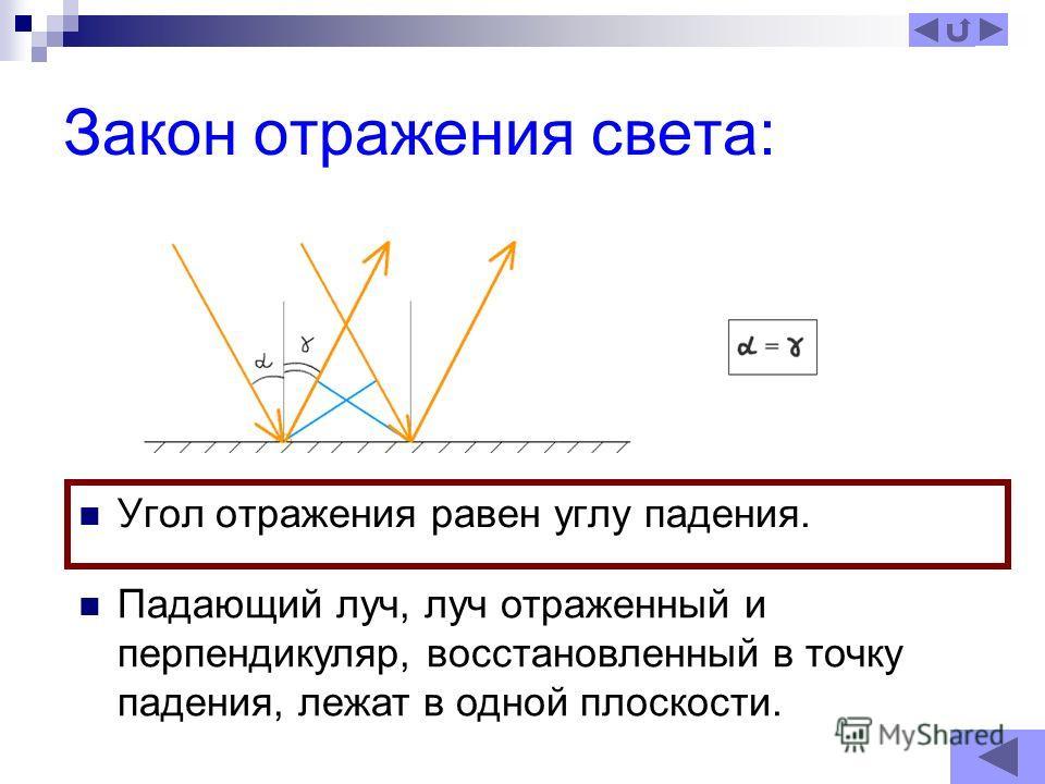Закон отражения света: Угол отражения равен углу падения. Падающий луч, луч отраженный и перпендикуляр, восстановленный в точку падения, лежат в одной плоскости.