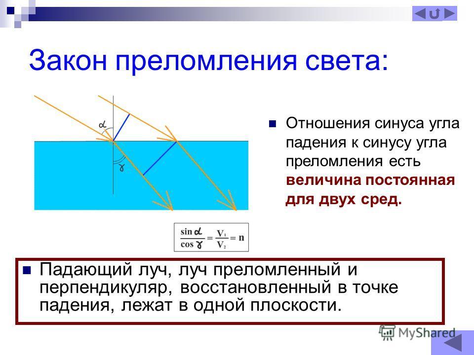 Закон преломления света: Падающий луч, луч преломленный и перпендикуляр, восстановленный в точке падения, лежат в одной плоскости. Отношения синуса угла падения к синусу угла преломления есть величина постоянная для двух сред.