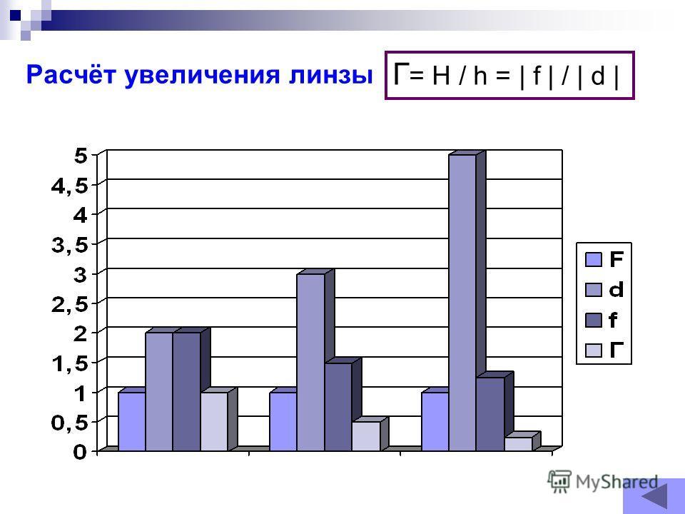 Расчёт увеличения линзы Г = Н / h = | f | / | d |