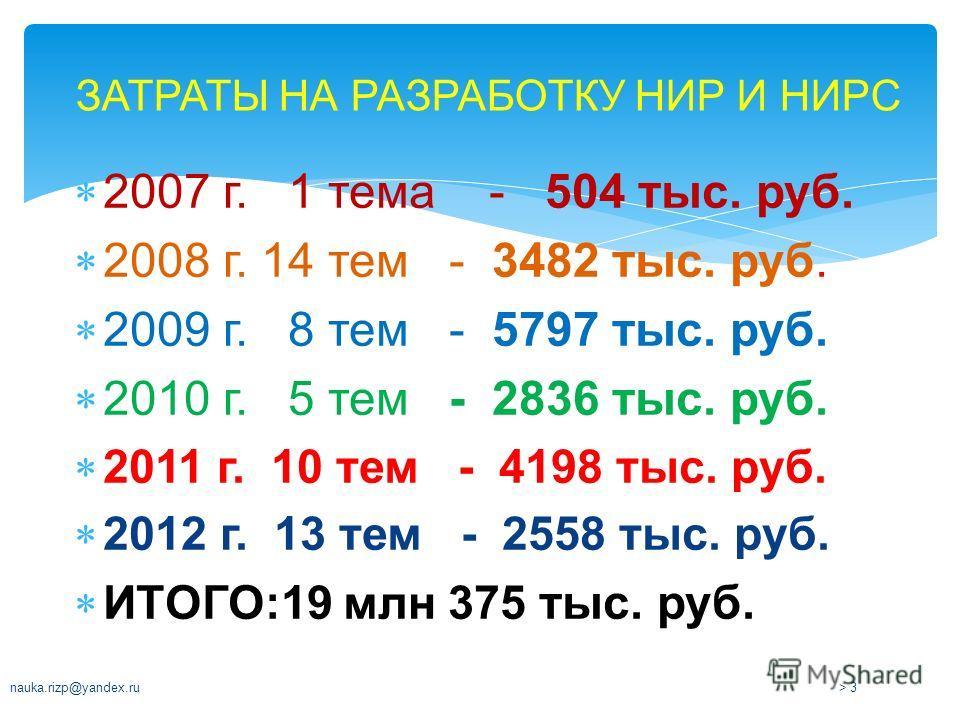 2007 г. 1 тема - 504 тыс. руб. 2008 г. 14 тем - 3482 тыс. руб. 2009 г. 8 тем - 5797 тыс. руб. 2010 г. 5 тем - 2836 тыс. руб. 2011 г. 10 тем - 4198 тыс. руб. 2012 г. 13 тем - 2558 тыс. руб. ИТОГО:19 млн 375 тыс. руб. nauka.rizp@yandex.ru> 3> 3 ЗАТРАТЫ