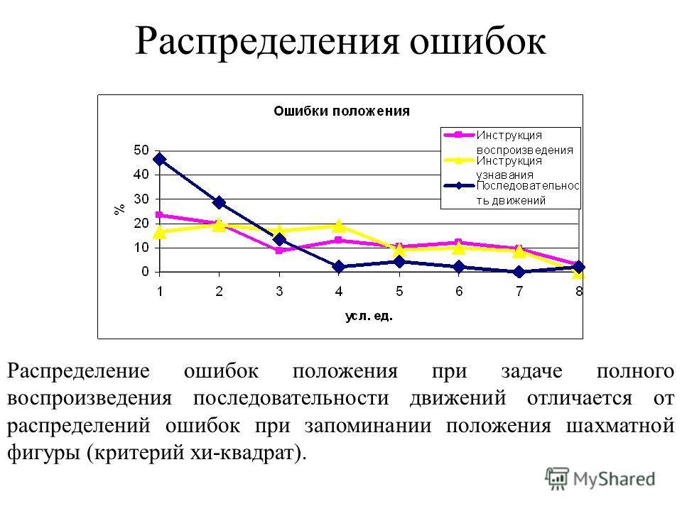 Распределения ошибок Распределение ошибок положения при задаче полного воспроизведения последовательности движений отличается от распределений ошибок при запоминании положения шахматной фигуры (критерий хи-квадрат).