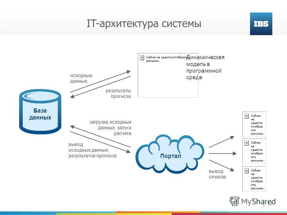 13 Динамическая модель в программной среде исходные данные результаты прогноза вывод исходных данных, результатов прогноза загрузка исходных данных, запуск расчета Портал вывод отчетов База данных