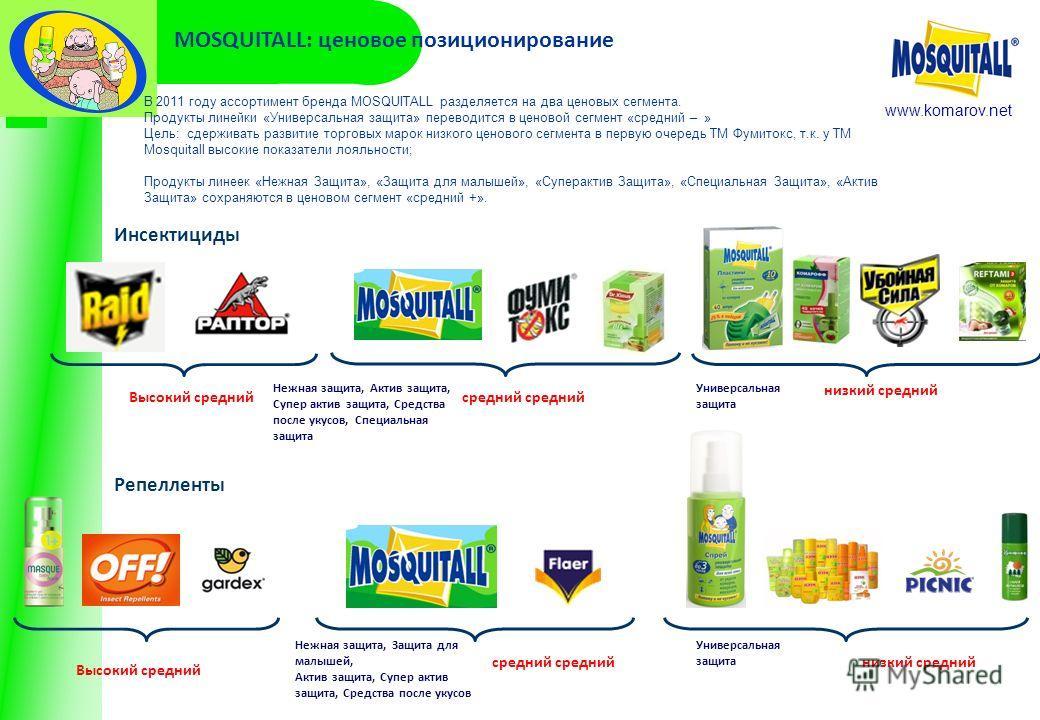 www.komarov.net MOSQUITALL: ценовое позиционирование Инсектициды Репелленты Высокий среднийсредний низкий средний В 2011 году ассортимент бренда MOSQUITALL разделяется на два ценовых сегмента. Продукты линейки «Универсальная защита» переводится в цен