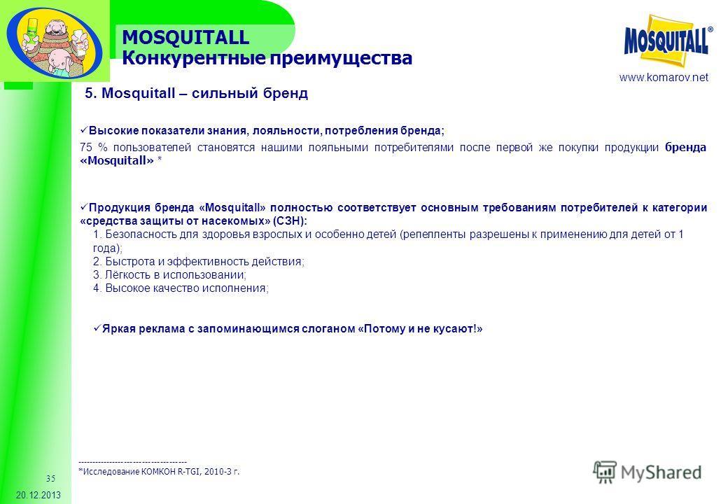 www.komarov.net 20.12.2013 35 Высокие показатели знания, лояльности, потребления бренда; 75 % пользователей становятся нашими лояльными потребителями после первой же покупки продукции бренда «Mosquitall» * Продукция бренда «Mosquitall» полностью соот