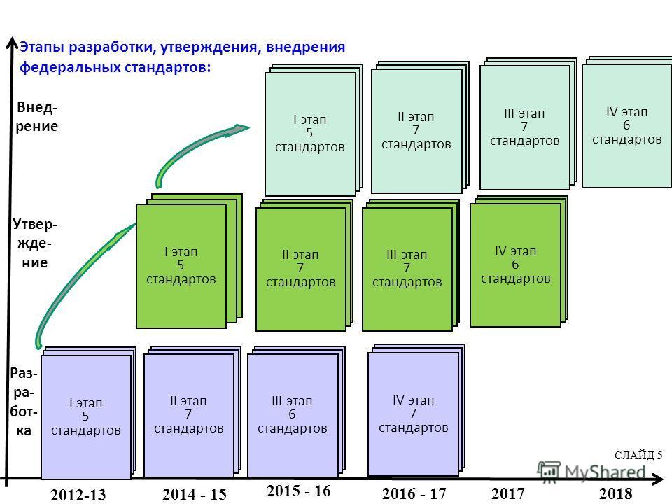 Этапы разработки, утверждения, внедрения федеральных стандартов: Раз- ра- бот- ка Утвер- жде- ние Внед- рение I этап 5 стандартов IV этап 7 стандартов II этап 7 стандартов III этап 6 стандартов 2012-13 2014 - 15 2015 - 16 2016 - 17 20172018 I этап 5