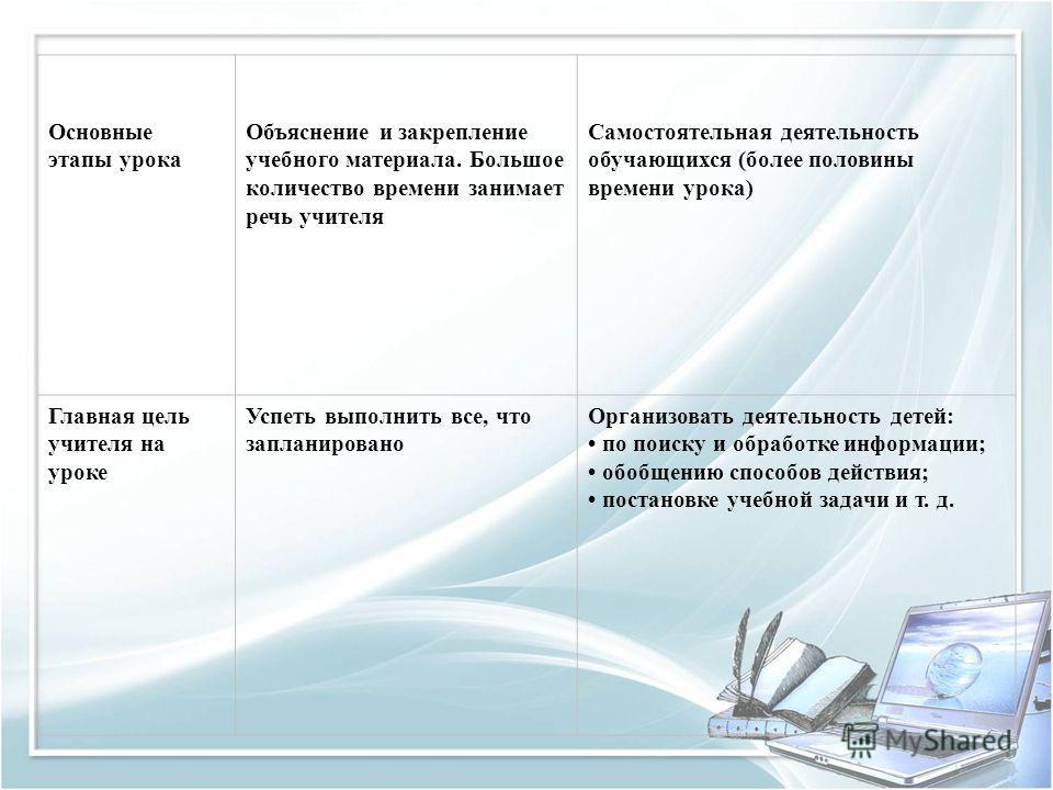 Основные этапы урока Объяснение и закрепление учебного материала. Большое количество времени занимает речь учителя Самостоятельная деятельность обучающихся (более половины времени урока) Главная цель учителя на уроке Успеть выполнить все, что заплани
