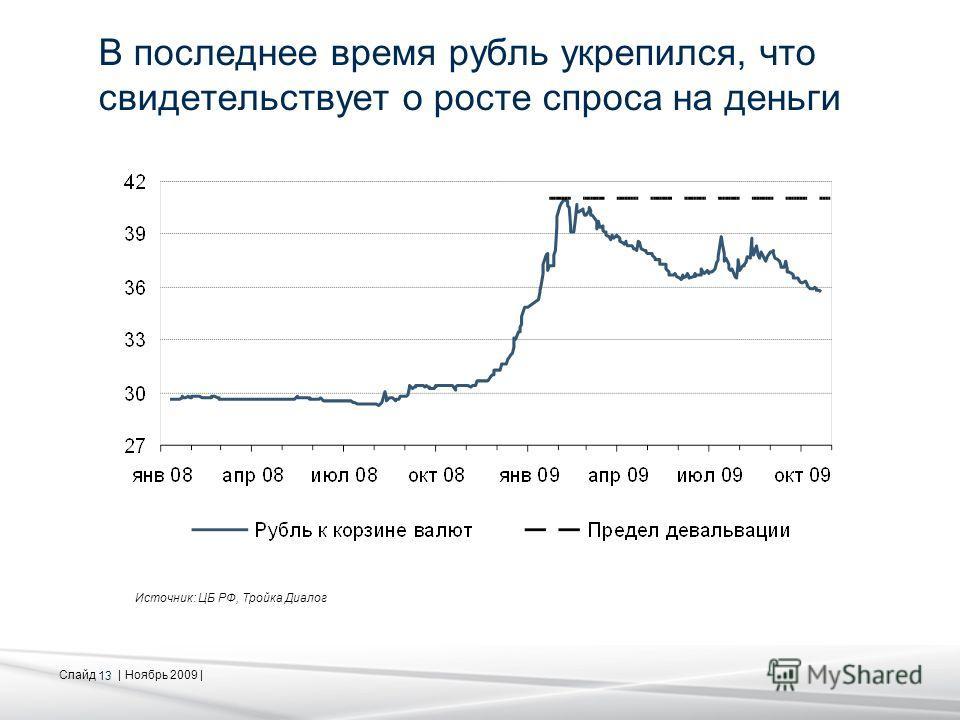 Слайд | Ноябрь 2009 | 13 В последнее время рубль укрепился, что свидетельствует о росте спроса на деньги Источник: ЦБ РФ, Тройка Диалог