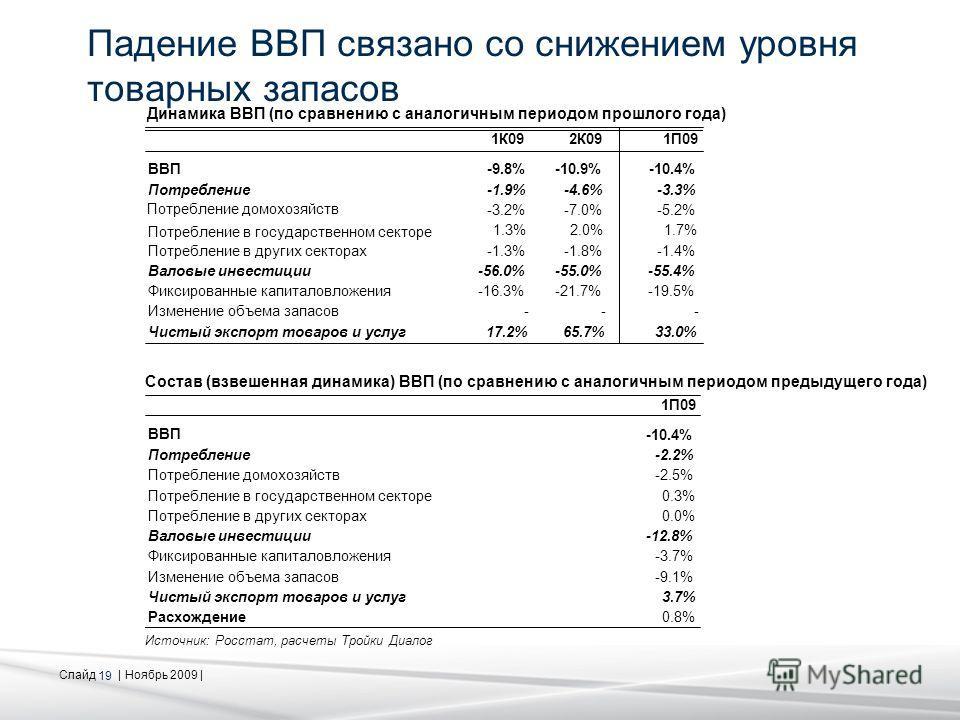 Слайд | Ноябрь 2009 | 19 Падение ВВП связано со снижением уровня товарных запасов Источник: Росстат, расчеты Тройки Диалог 1К092К091П09 ВВП-9.8%-10.9%-10.4% Потребление-1.9%-4.6%-3.3% Потребление домохозяйств -3.2%-7.0%-5.2% Потребление в государстве