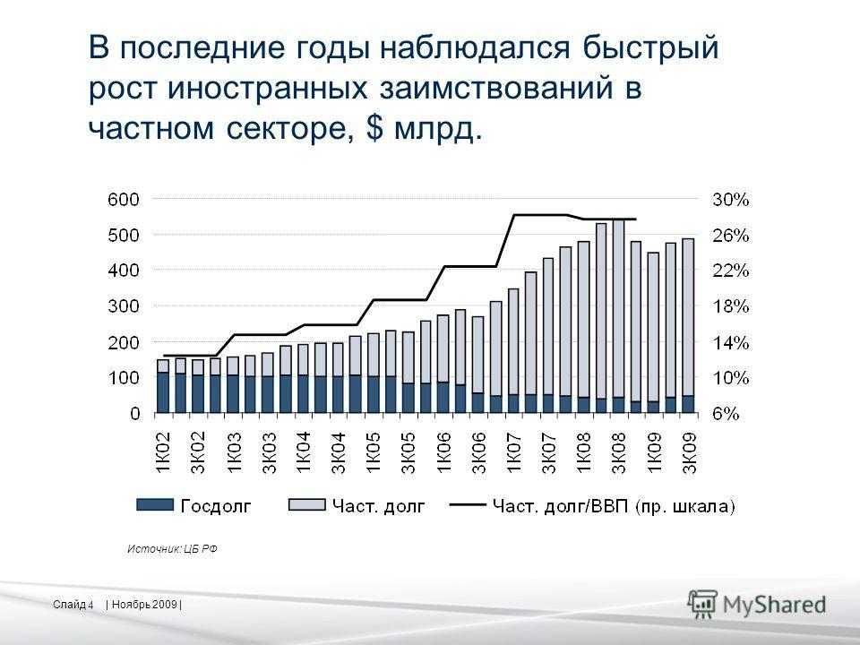 Слайд | Ноябрь 2009 | 4 В последние годы наблюдался быстрый рост иностранных заимствований в частном секторе, $ млрд. Источник: ЦБ РФ