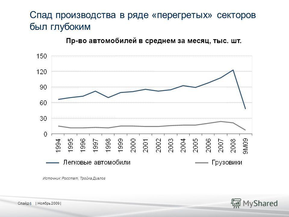 Слайд | Ноябрь 2009 | 6 Спад производства в ряде «перегретых» секторов был глубоким Пр-во автомобилей в среднем за месяц, тыс. шт. Источник: Росстат, Тройка Диалог