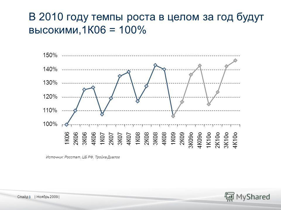 Слайд | Ноябрь 2009 | 8 В 2010 году темпы роста в целом за год будут высокими,1К06 = 100% 100% 110% 120% 130% 140% 150% Источник: Росстат, ЦБ РФ, Тройка Диалог 1К06 2К063К064К061К072К073К074К071К082К083К084К081К092К093К09о4К09о1К10о2К10о3К10о4К10о