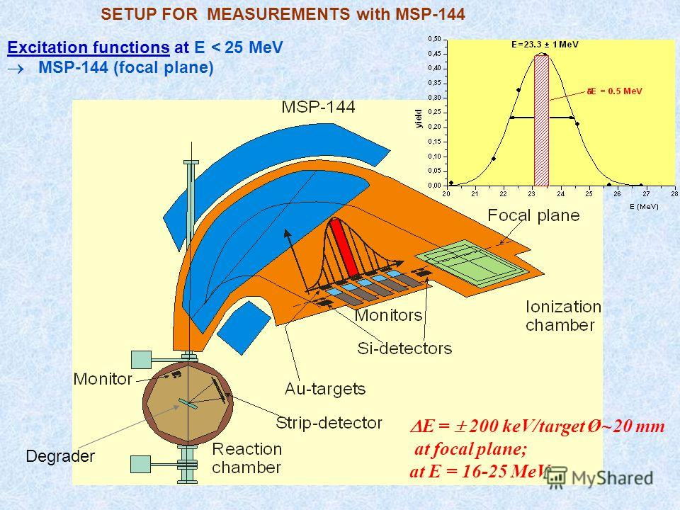 SETUP FOR MEASUREMENTS with MSP-144 Excitation functions at E < 25 MeV MSP-144 (focal plane) E = 200 keV/target Ø~20 mm at focal plane; at E = 16-25 MeV Degrader