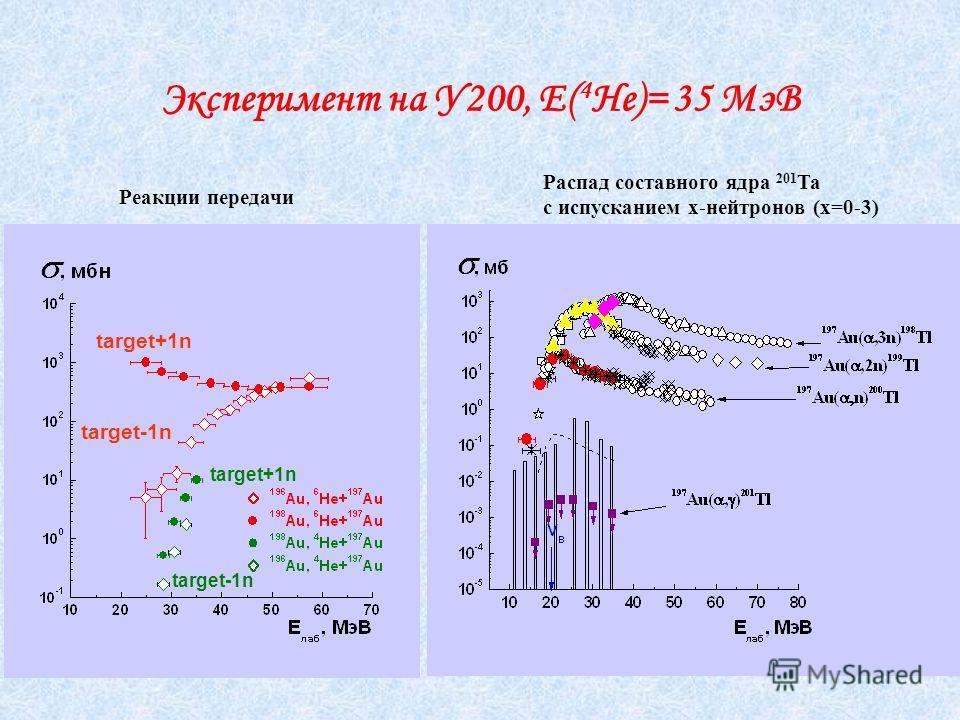 Эксперимент на У200, Е( 4 Не)= 35 МэВ Реакции передачи Распад составного ядра 201 Та с испусканием х-нейтронов (х=0-3) target+1n target-1n target+1n