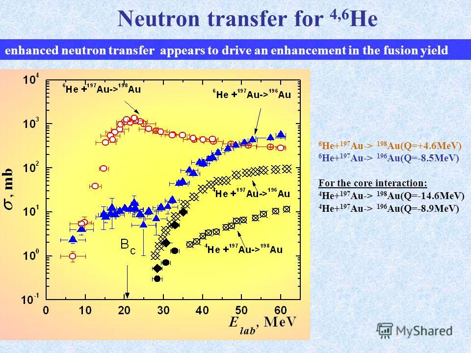 Neutron transfer for 4,6 He 6 He+ 197 Au-> 198 Au(Q=+4.6MeV) 6 He+ 197 Au-> 196 Au(Q=-8.5MeV) For the core interaction: 4 He+ 197 Au-> 198 Au(Q=-14.6MeV) 4 He+ 197 Au-> 196 Au(Q=-8.9MeV) enhanced neutron transfer appears to drive an enhancement in th