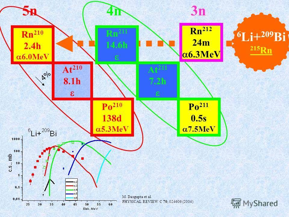 Rn 211 14.6h At 211 7.2h Po 211 0.5s 7.5MeV 4n Rn 210 2.4h 6.0MeV Rn 212 24m 6.3MeV At 210 8.1h Po 210 138d 5.3MeV 5n3n 6 Li+ 209 Bi 215 Rn M. Dasgupta et al. PHYSICAL REVIEW C 70, 024606 (2004) 4%