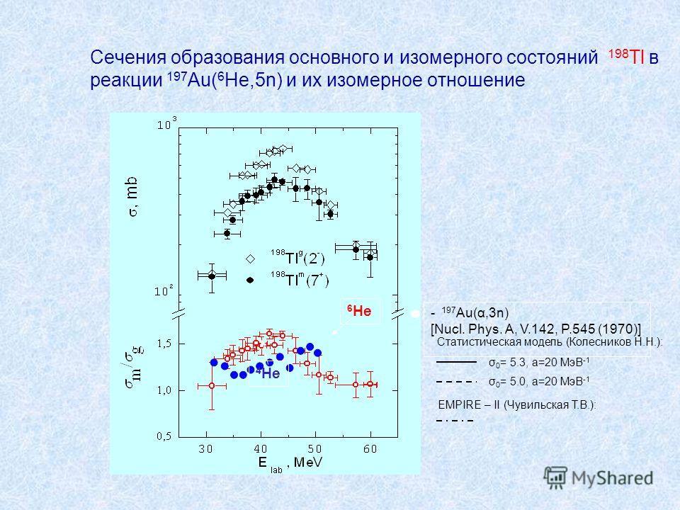 Сечения образования основного и изомерного состояний 198 Tl в реакции 197 Au( 6 He,5n) и их изомерное отношение Статистическая модель (Колесников Н.Н.): σ 0 = 5.3, а=20 МэВ -1 σ 0 = 5.0, а=20 МэВ -1 EMPIRE – II (Чувильская Т.В.): 6 He 4 He - 197 Au(α