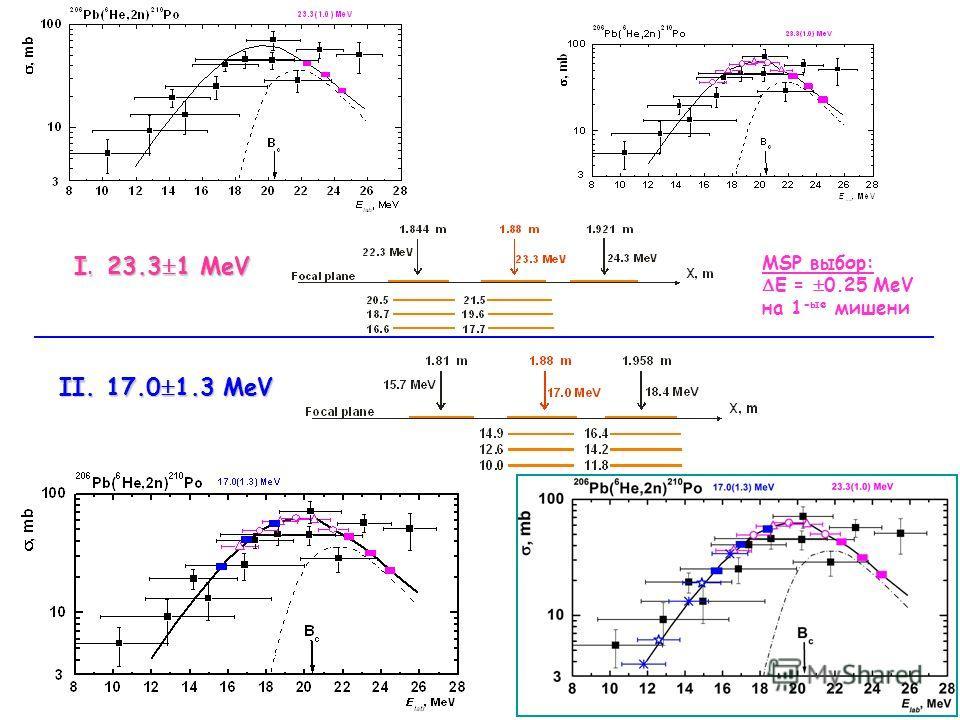 I. 23.3 1 MeV II. 17.0 1.3 MeV MSP выбор: E = 0.25 MeV на 1 -ые мишени