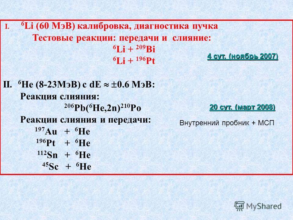 I. 6 Li (60 МэВ) калибровка, диагностика пучка Тестовые реакции: передачи и слияние: 6 Li + 209 Bi 6 Li + 196 Pt II. 6 He (8-23МэВ) с dE 0.6 МэВ: Реакция слияния: 206 Pb( 6 He,2n) 210 Po Реакции слияния и передачи: 197 Au + 6 Не 196 Pt + 6 Hе 112 Sn