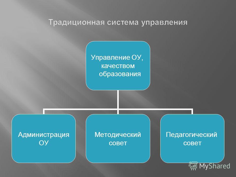 Управление ОУ, качеством образования Администрация ОУ Методический совет Педагогический совет