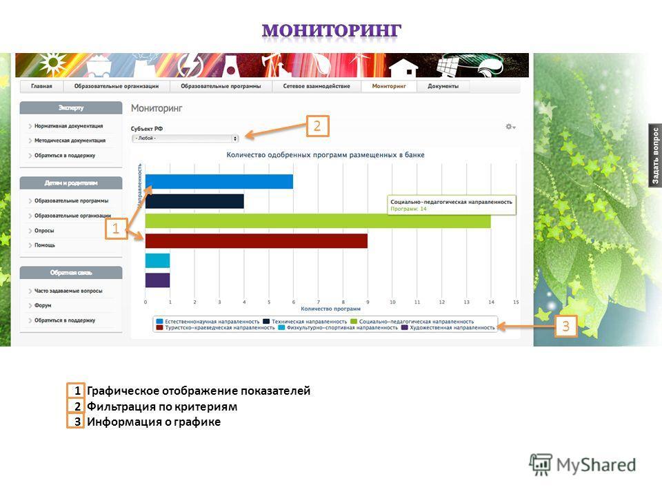 1 3 1 Графическое отображение показателей 2 Фильтрация по критериям 3 Информация о графике 2