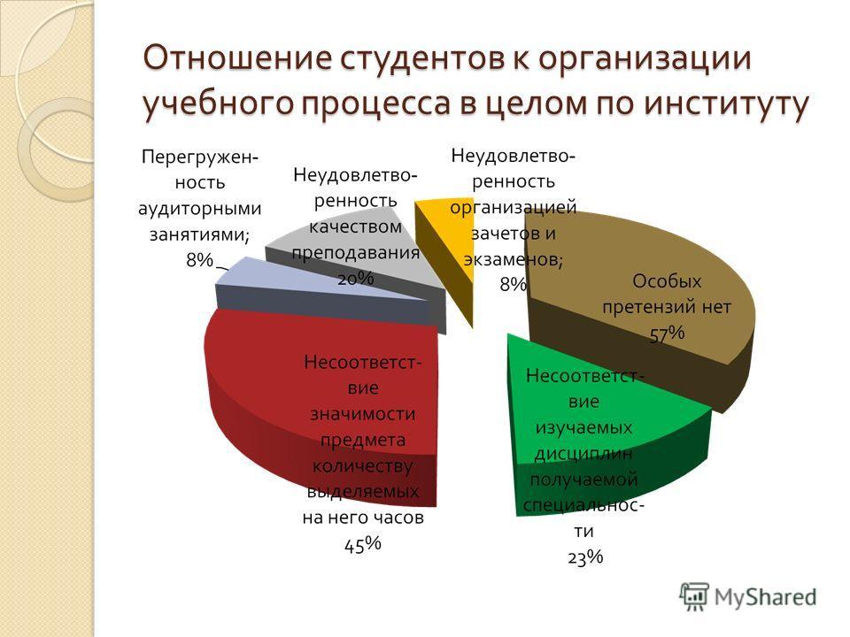 Отношение студентов к организации учебного процесса в целом по институту