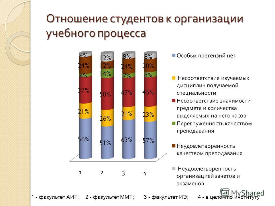 Отношение студентов к организации учебного процесса 1 - факультет АИТ; 2 - факультет ММТ; 3 - факультет ИЭ; 4 - в целом по институту