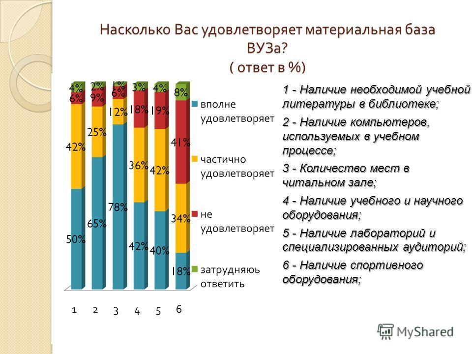 Насколько Вас удовлетворяет материальная база ВУЗа ? ( ответ в %) 1 - Наличие необходимой учебной литературы в библиотеке; 2 - Наличие компьютеров, используемых в учебном процессе; 3 - Количество мест в читальном зале; 4 - Наличие учебного и научного