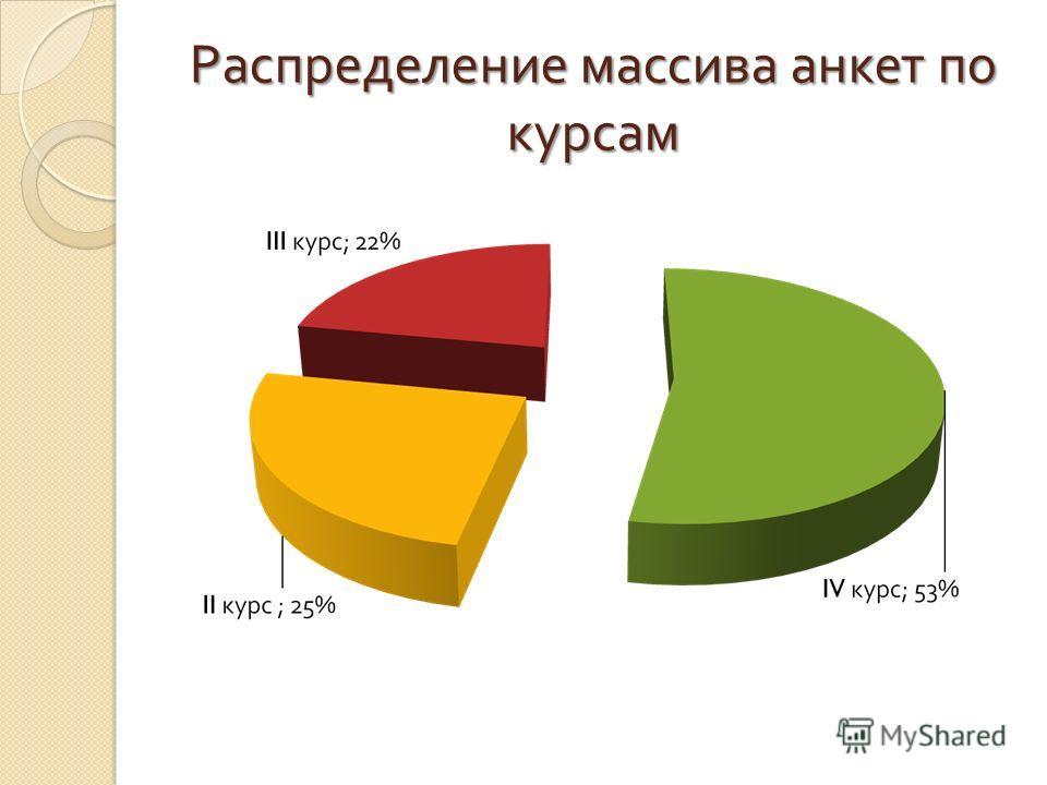 Распределение массива анкет по курсам