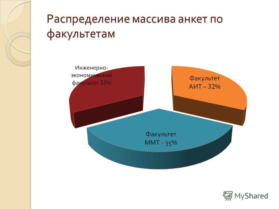 Распределение массива анкет по факультетам