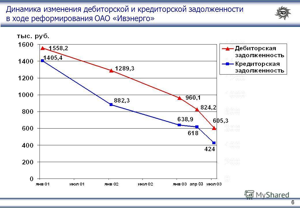 6 Динамика изменения дебиторской и кредиторской задолженности в ходе реформирования ОАО «Ивэнерго» апр 03