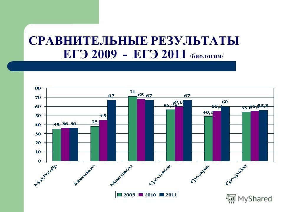 СРАВНИТЕЛЬНЫЕ РЕЗУЛЬТАТЫ ЕГЭ 2009 - ЕГЭ 2011 /биология/