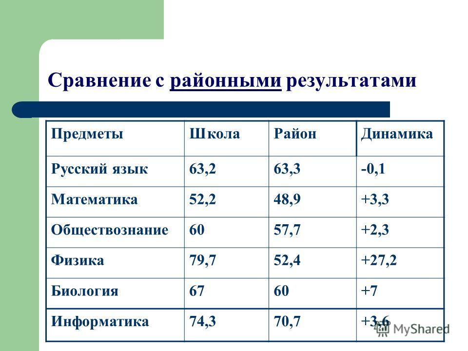 Сравнение с районными результатами ПредметыШколаРайонДинамика Русский язык63,263,3-0,1 Математика52,248,9+3,3 Обществознание6057,7+2,3 Физика79,752,4+27,2 Биология6760+7 Информатика74,370,7+3,6