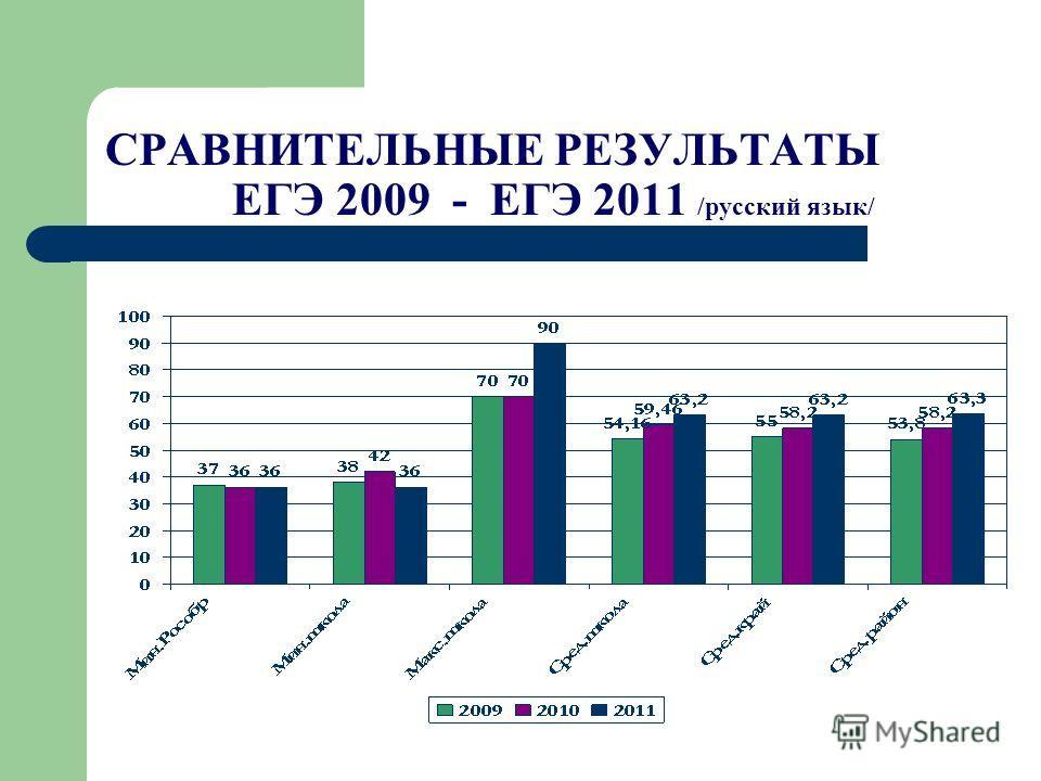 СРАВНИТЕЛЬНЫЕ РЕЗУЛЬТАТЫ ЕГЭ 2009 - ЕГЭ 2011 /русский язык/
