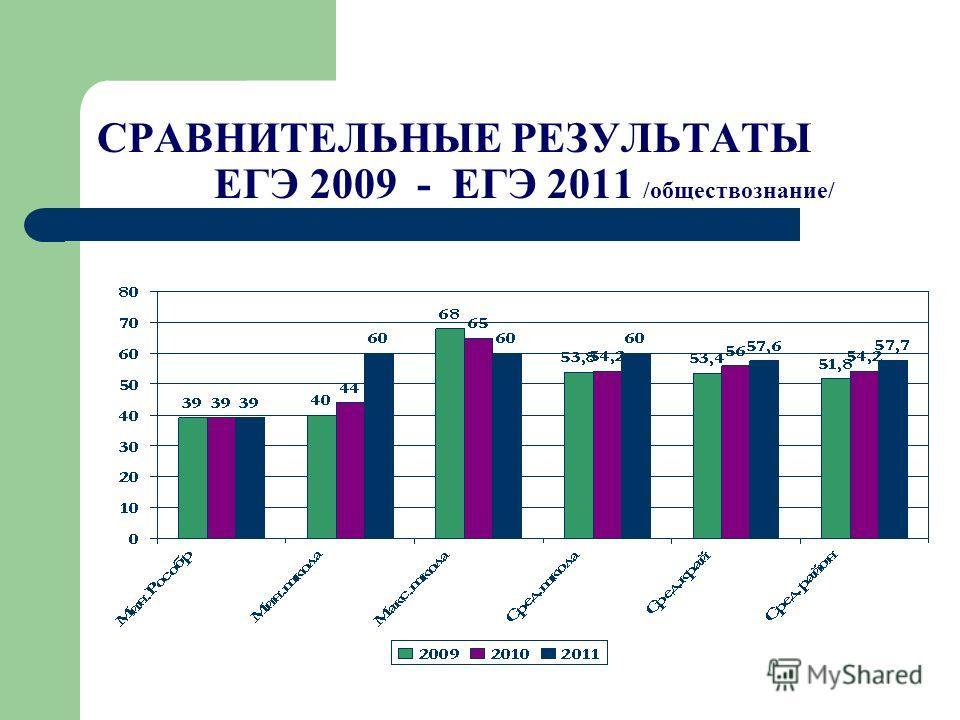 СРАВНИТЕЛЬНЫЕ РЕЗУЛЬТАТЫ ЕГЭ 2009 - ЕГЭ 2011 /обществознание/