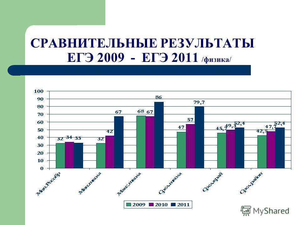 СРАВНИТЕЛЬНЫЕ РЕЗУЛЬТАТЫ ЕГЭ 2009 - ЕГЭ 2011 /физика/