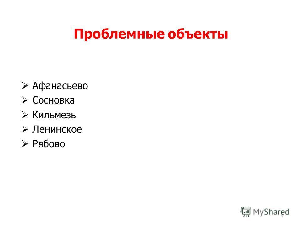 Проблемные объекты 9 Афанасьево Сосновка Кильмезь Ленинское Рябово