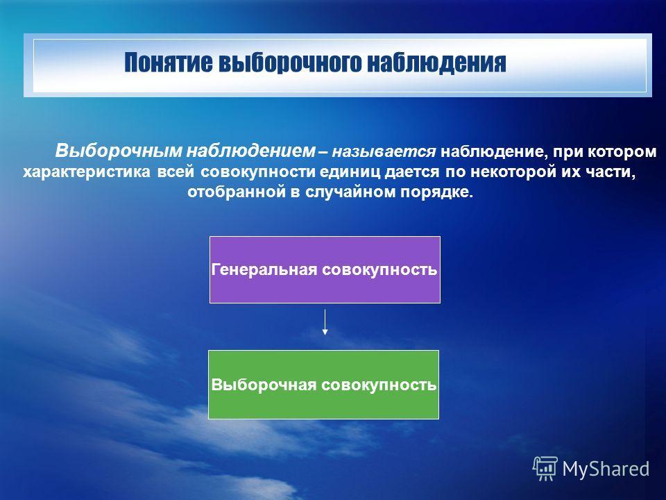 Понятие выборочного наблюдения Выборочным наблюдением – называется наблюдение, при котором характеристика всей совокупности единиц дается по некоторой их части, отобранной в случайном порядке. Генеральная совокупность Выборочная совокупность