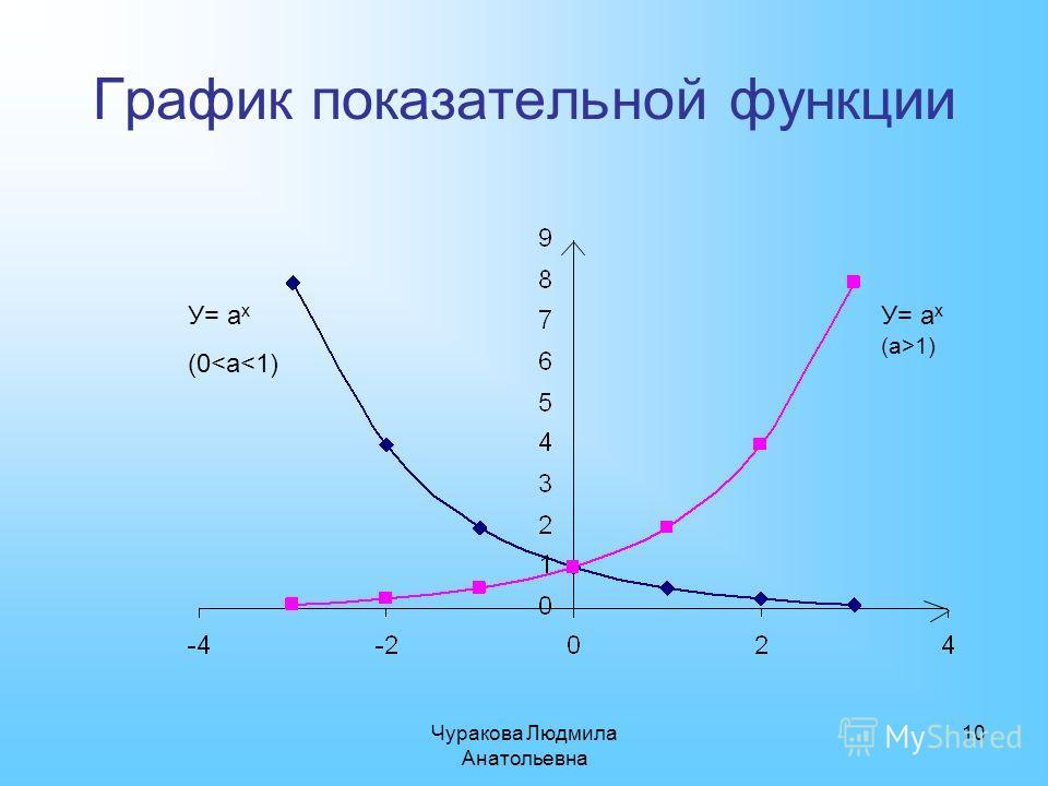 Чуракова Людмила Анатольевна 10 График показательной функции У= а х (0