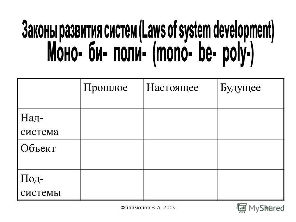 Филимонов В.А. 200914 ПрошлоеНастоящееБудущее Над- система Объект Под- системы