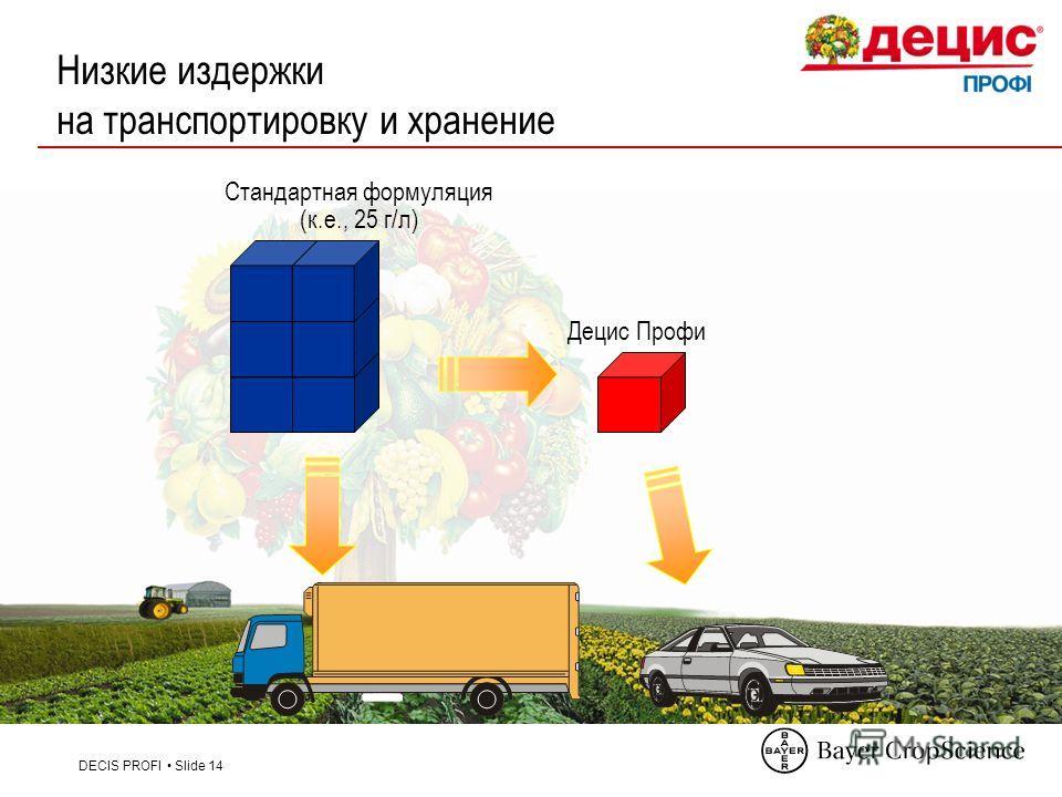 DECIS PROFI Slide 14 Низкие издержки на транспортировку и хранение Стандартная формуляция (к.е., 25 г/л) Децис Профи