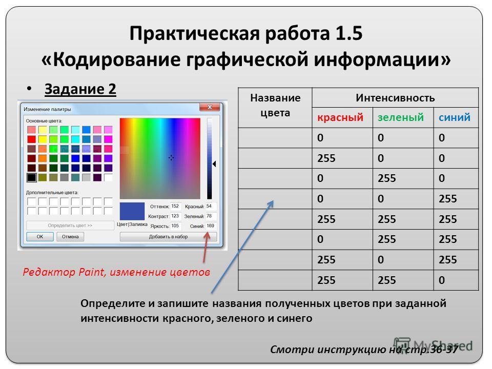 Практическая работа 1.5 «Кодирование графической информации» Задание 2 Название цвета Интенсивность красныйзеленыйсиний 000 25500 0 0 00 0 0 0 Определите и запишите названия полученных цветов при заданной интенсивности красного, зеленого и синего Смо