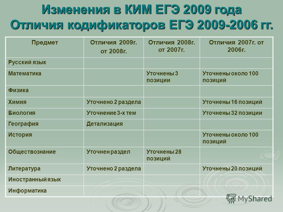 ПредметОтличия 2009г. от 2008г. Отличия 2008г. от 2007г. Отличия 2007г. от 2006г. Русский язык МатематикаУточнены 3 позиции Уточнены около 100 позиций Физика ХимияУточнено 2 разделаУточнены 16 позиций БиологияУточнение 3-х темУточнены 32 позиции Геог