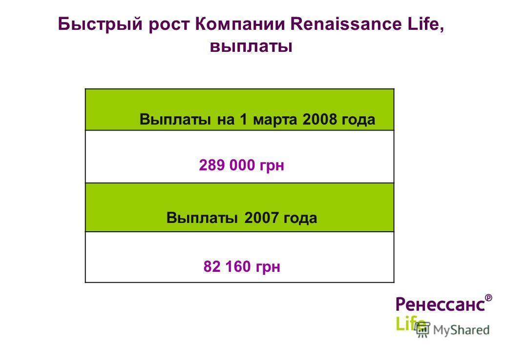 12 Быстрый рост Компании Renaissance Life, выплаты Выплаты на 1 марта 2008 года 289 000 грн Выплаты 2007 года 82 160 грн