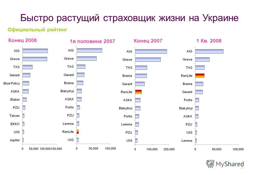 3 Официальный рейтинг Быстро растущий страховщик жизни на Украине 1я половина 2007 1 Кв. 2008Конец 2007 Конец 2006