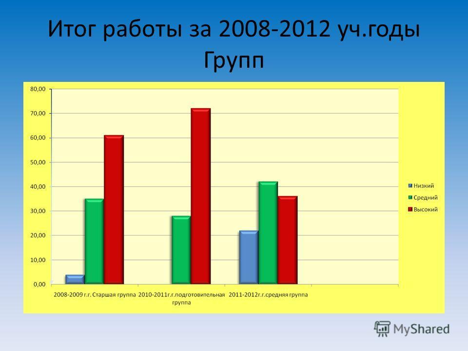 Итог работы за 2008-2012 уч.годы Групп