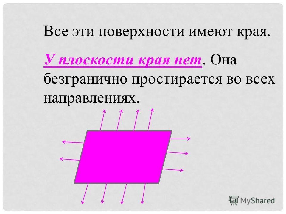 Все эти поверхности имеют края. У плоскости края нет. Она безгранично простирается во всех направлениях.