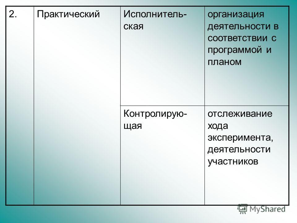 2.ПрактическийИсполнитель- ская организация деятельности в соответствии с программой и планом Контролирую- щая отслеживание хода эксперимента, деятельности участников