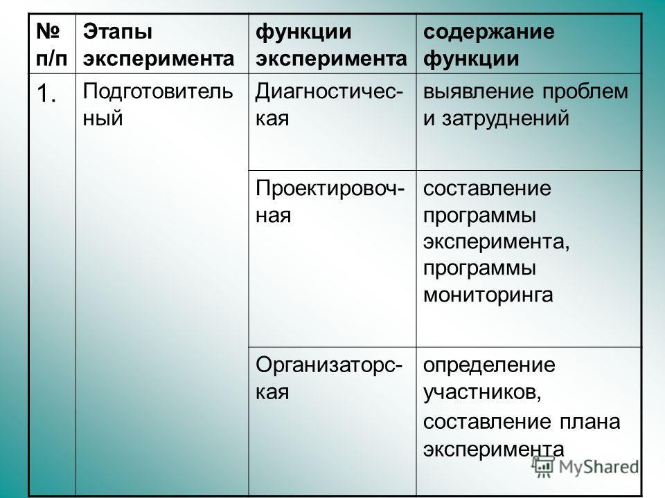 п/п Этапы эксперимента функции эксперимента содержание функции 1. Подготовитель ный Диагностичес- кая выявление проблем и затруднений Проектировоч- ная составление программы эксперимента, программы мониторинга Организаторс- кая определение участников